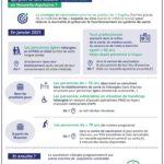 COVID – Centres de vaccination en Dordogne